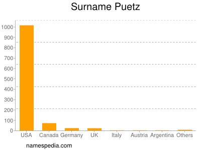 Familiennamen Puetz