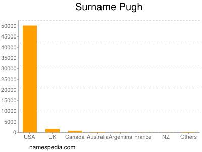 Surname Pugh