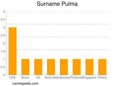 Surname Pulma