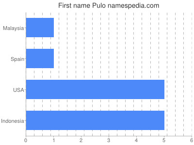 Given name Pulo
