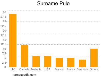 Surname Pulo
