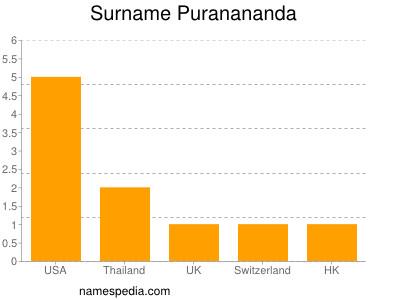 Surname Puranananda