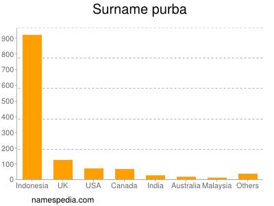 Surname Purba