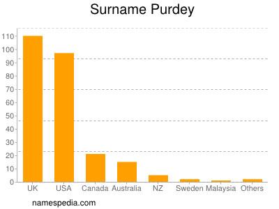 Surname Purdey