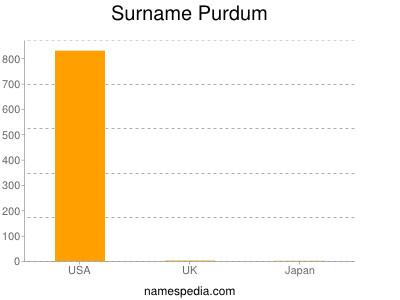 Surname Purdum