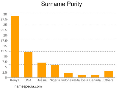 Surname Purity
