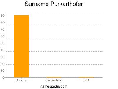 Surname Purkarthofer