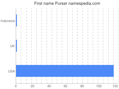 Given name Purser