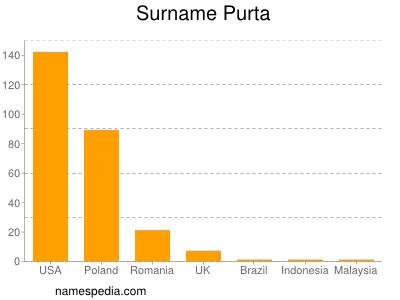 Surname Purta