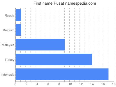 Given name Pusat