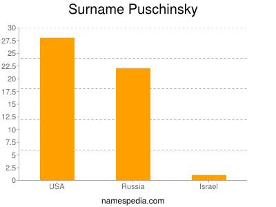 Surname Puschinsky