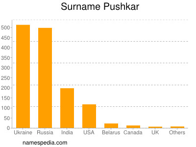 Surname Pushkar