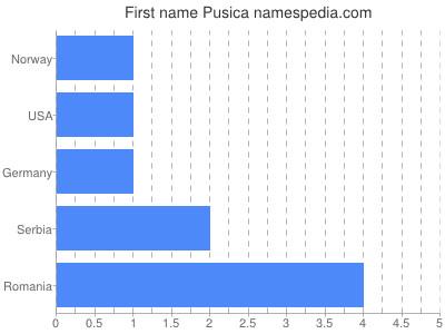 Given name Pusica