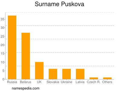 Surname Puskova
