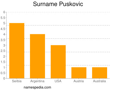 Surname Puskovic