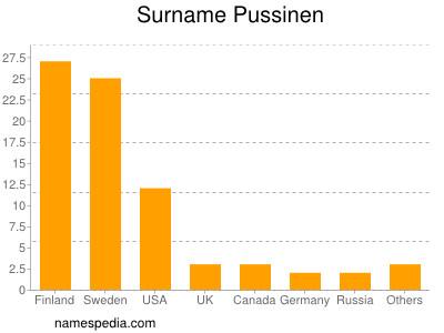 Surname Pussinen