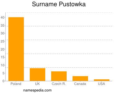 Surname Pustowka
