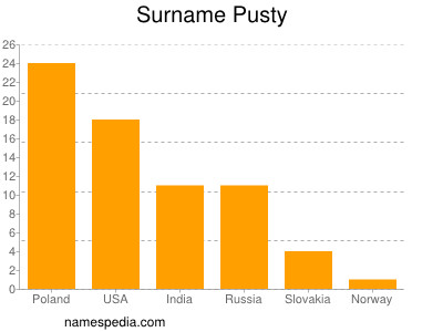 Surname Pusty