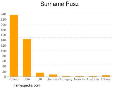 Surname Pusz
