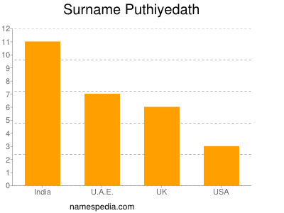 Surname Puthiyedath