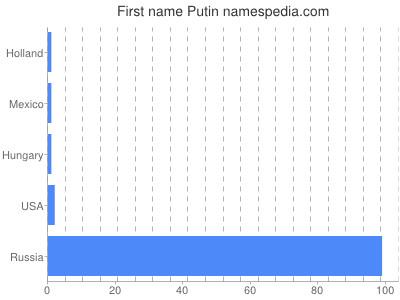 Given name Putin