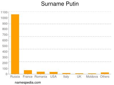 Surname Putin