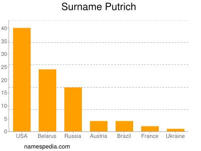 Surname Putrich