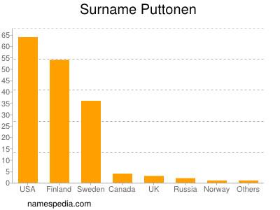 Surname Puttonen