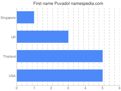 Given name Puvadol