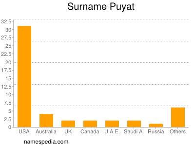 Surname Puyat