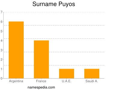 Surname Puyos