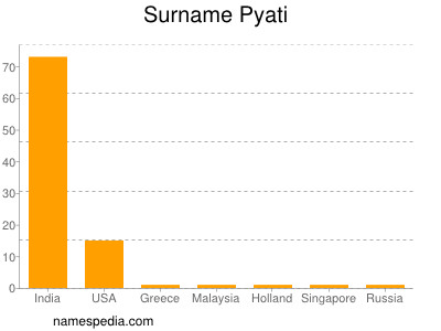 Surname Pyati