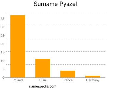 Surname Pyszel