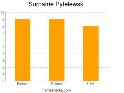 Surname Pytelewski