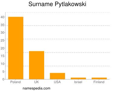 Surname Pytlakowski