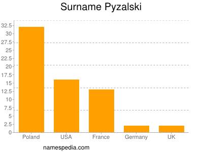 Surname Pyzalski