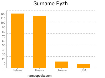 Surname Pyzh