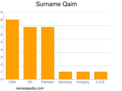 Familiennamen Qaim