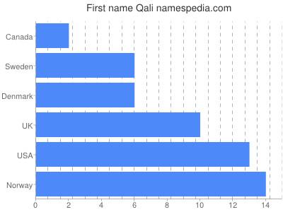 Given name Qali