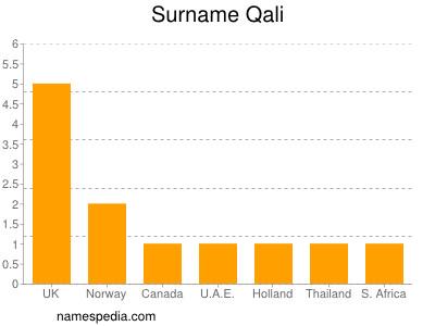 Surname Qali