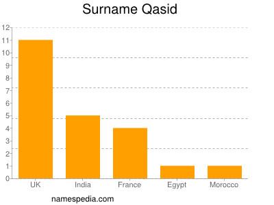 Surname Qasid