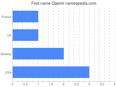 Given name Qasimi