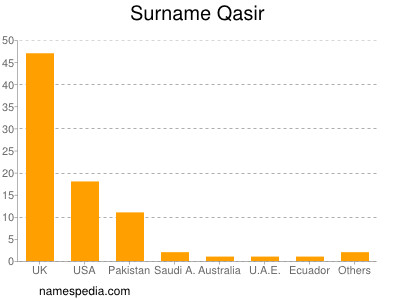 Surname Qasir