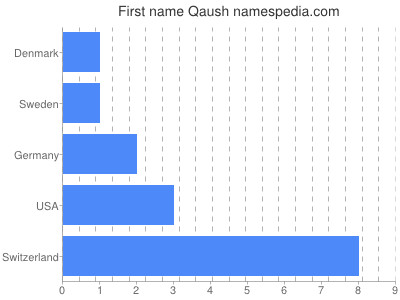 Given name Qaush