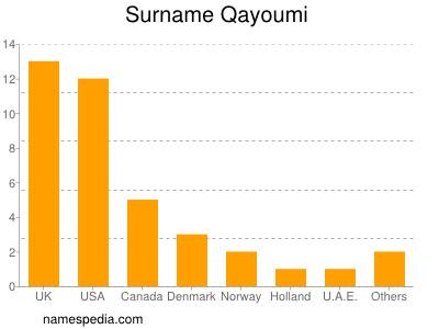 Surname Qayoumi