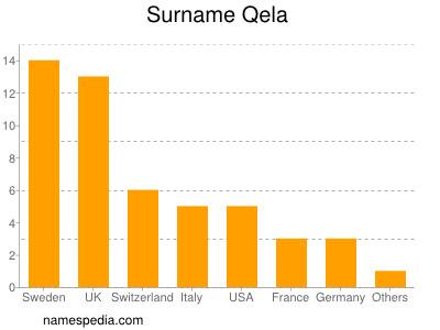 Surname Qela