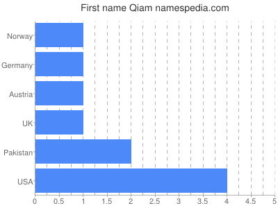 Given name Qiam