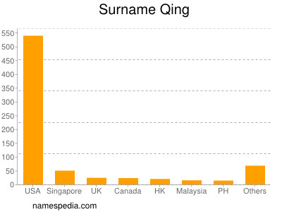 Surname Qing