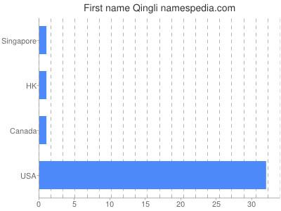 Given name Qingli