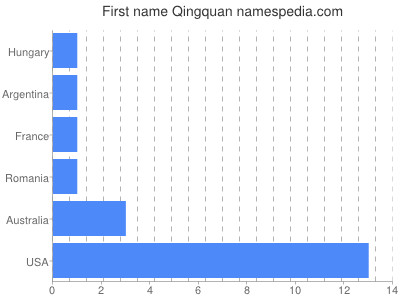 Given name Qingquan